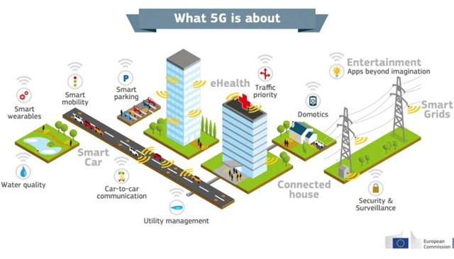 A Look At The 5G Opportunity