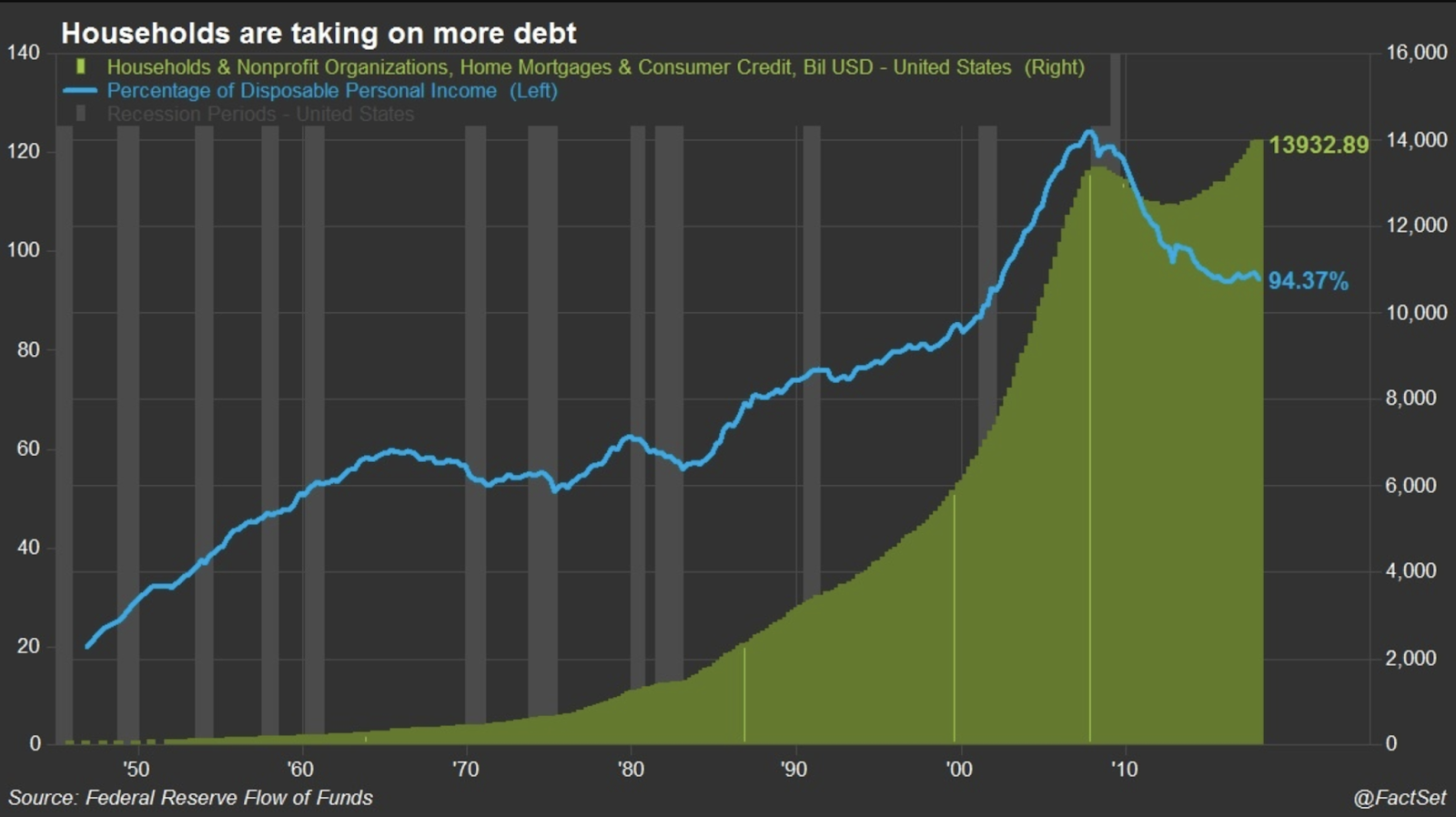 Household Debt And The Cycle | Seeking Alpha