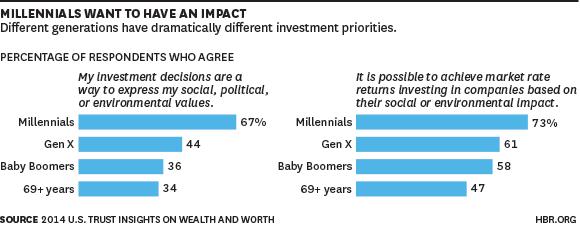 Millennial Impact chart