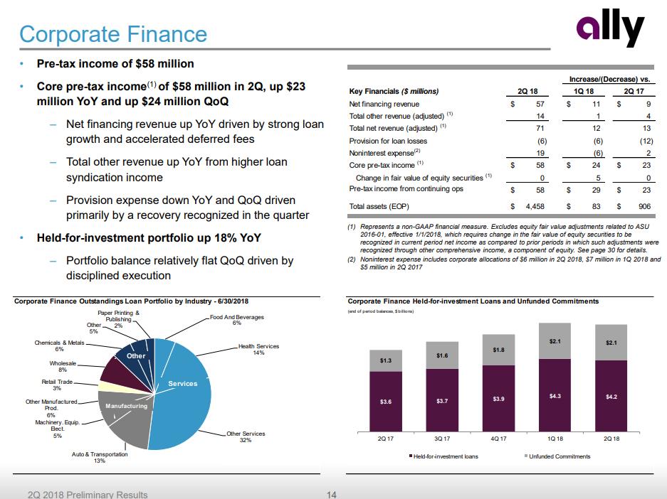 ally bank refinance auto loan