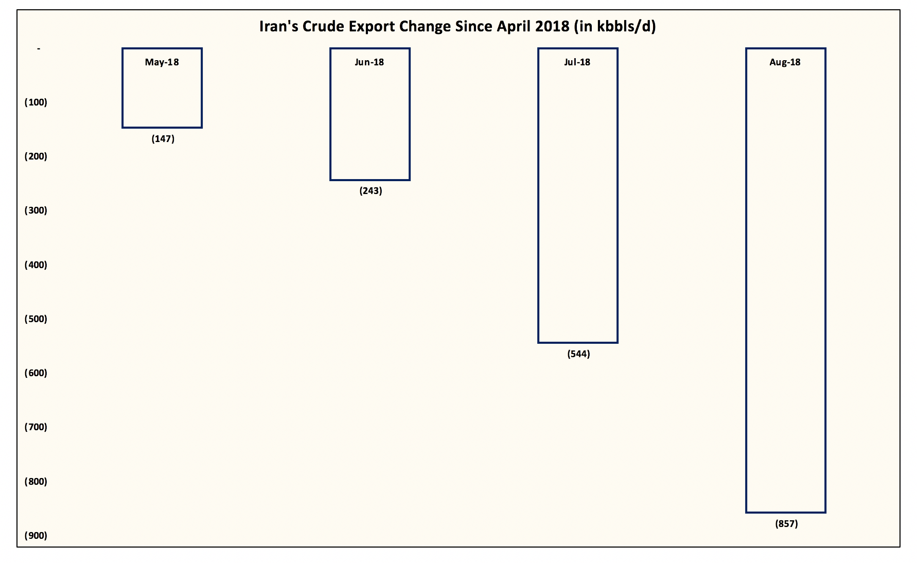 548f94d10e8 Iran s Crude Exports Are Starting To Fall