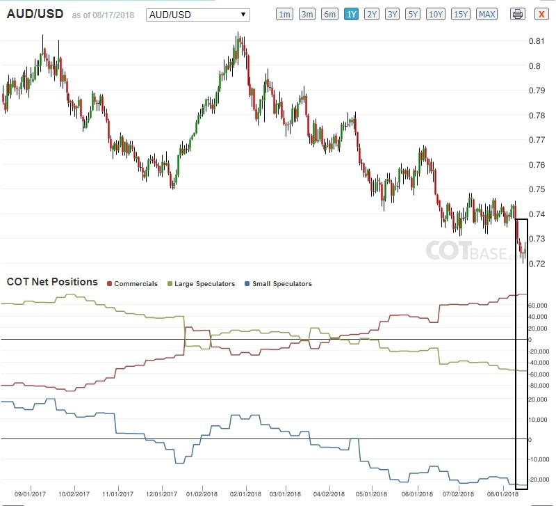 Commitment Of Traders Analysis: Smart Money Sets The Stage