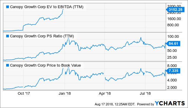 Canopy Growth Undervalued Canadian Cannabis King Canopy Growth