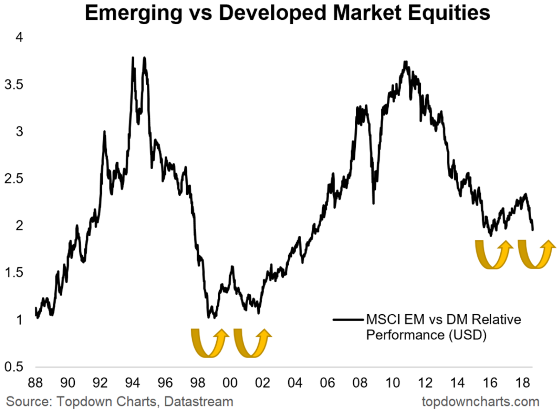 Specifically The Chart Shows Msci Emerging Markets Index As A Ratio Against Developed Both In Usd Terms And Rebased To 1 At