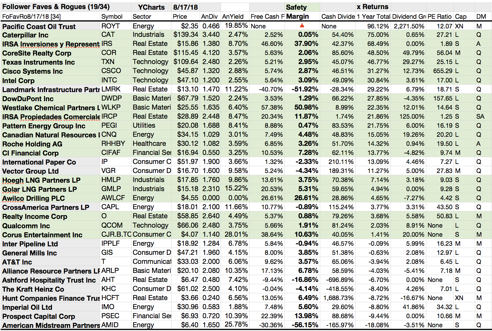 Readers Mentioned 19 'Safer' Dividend Stocks In Your July/August Comments