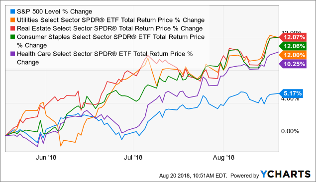 Dividend ETFs Are Back! A Look At 9 Outperformers And Where They Could Be Headed From Here