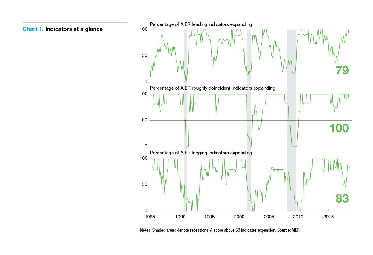 August Business Conditions Monthly