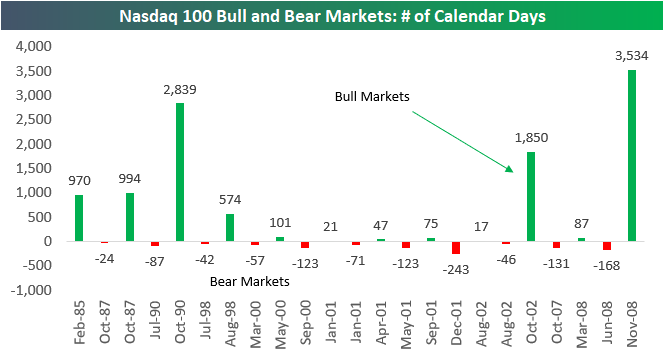 Bull market in stocks poised to set record for longest ever