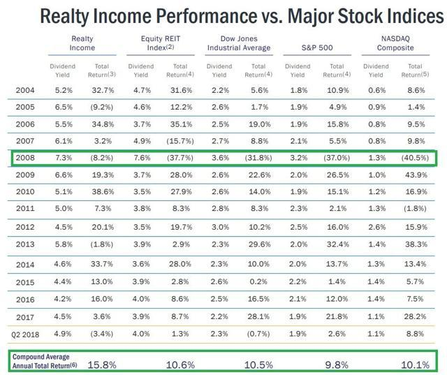 Realty Income Is Great But This High Yield Blue Chip Is A Far