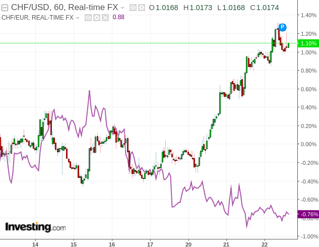 Why The Swiss Franc Could Have Long-Term Upside