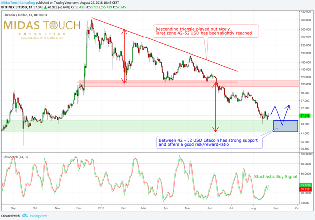 Litecoin daily chart as of August 22, 2018. The descending triangle was done well over the last couple of months ..