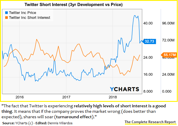 Twitter This Is Not The End Nyse Twtr Seeking Alpha