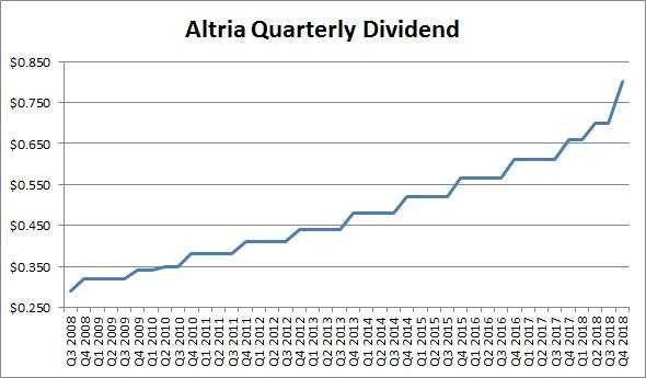 altria group inc dividend history