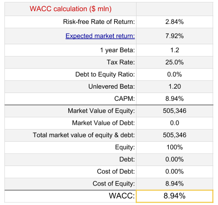 Analyst valuation facebook ipo dcf