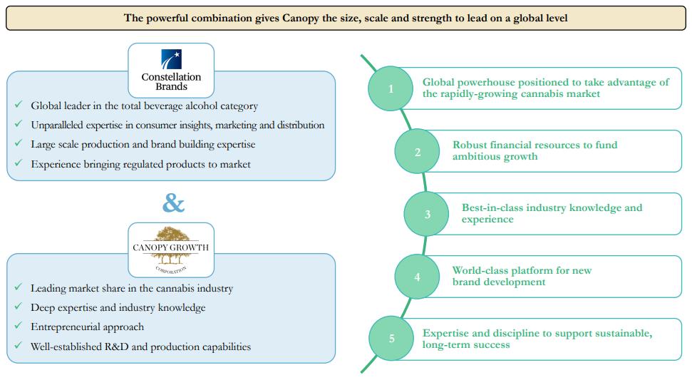 The Cisco Of Pot Canopy Growth Corporation Nysecgc Seeking Alpha