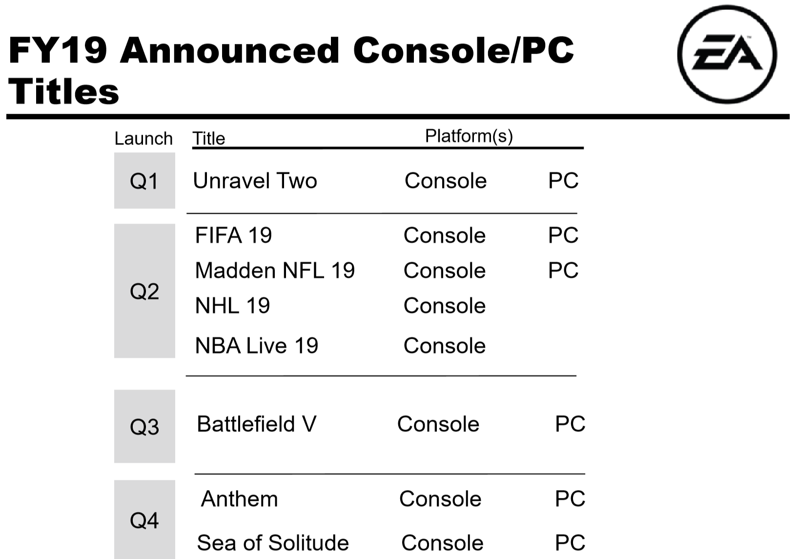 Ea And A Sales Flop In The Making Electronic Arts Inc Nasdaqea