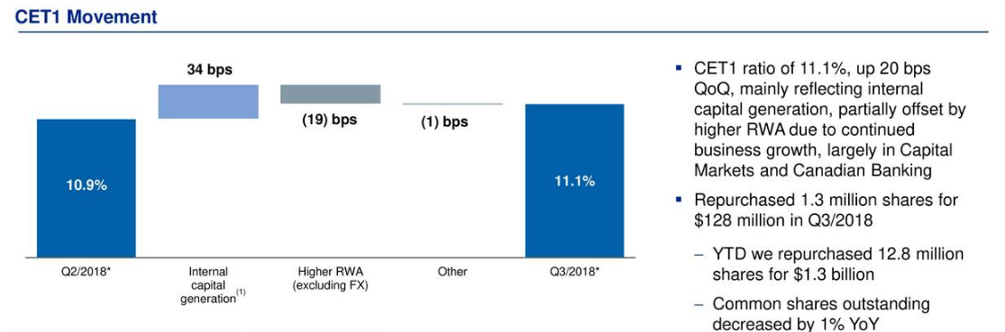Royal Bank Of Canada Outstanding Quarter Expect More Royal Bank