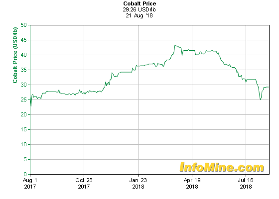1 Year Cobalt Prices - Cobalt Price Chart