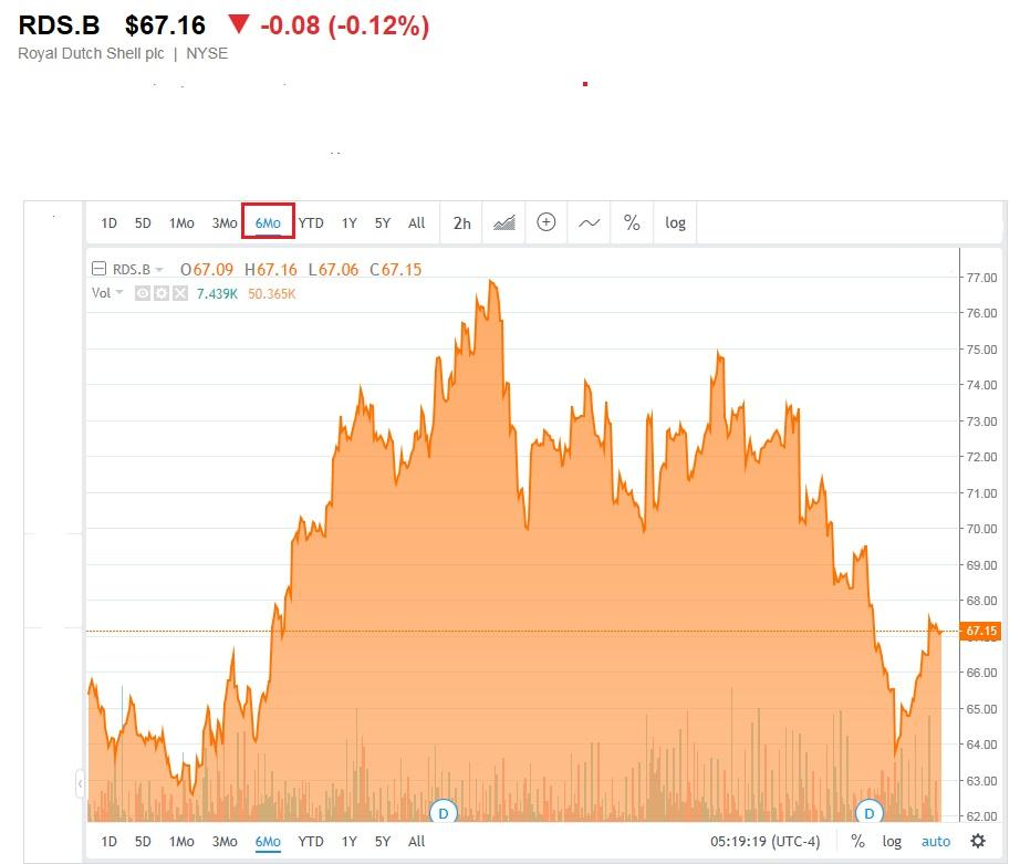 Rdsa Quote: Royal Dutch Shell: Buy On Pullback