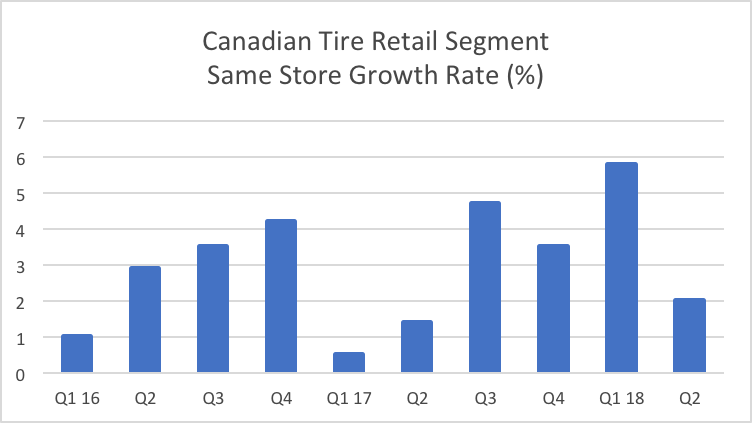 Canadian Tire Is The Earnings Miss A Concern Canadian Tire Corp