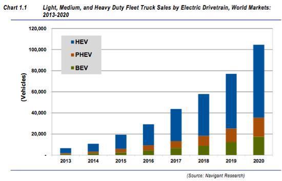 Electric Trucks forecast