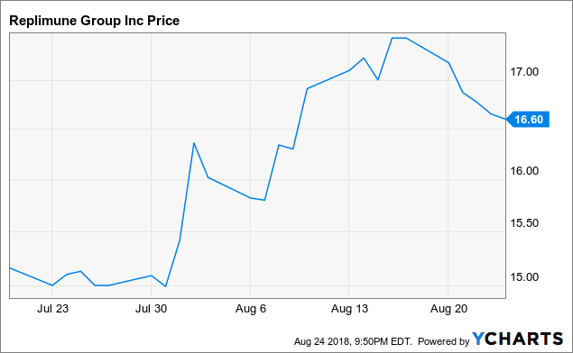 Recent IPO Replimune: Oncolytic Viral Technology - Replimune