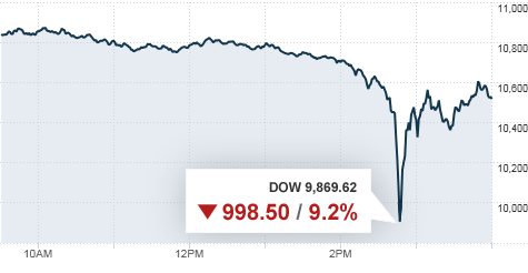 chart_dow_dip2.top.gif
