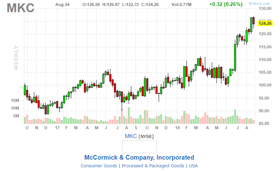 Is Mccormick Too Expensive Now Mccormick Company Inc Nyse
