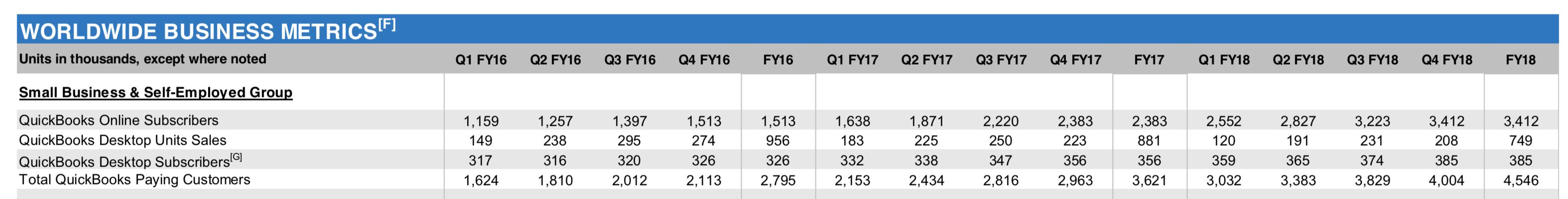 Intuit: Looking Ahead To FY19 Risks - Intuit Inc  (NASDAQ:INTU