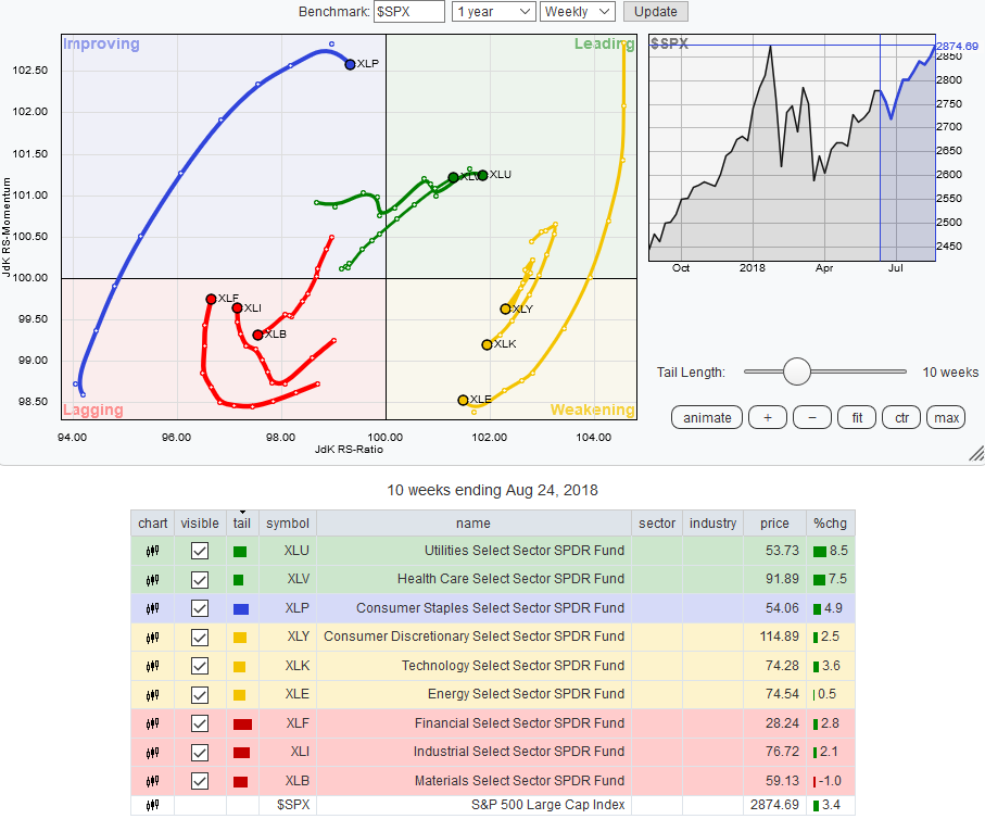 Sector Etf Week In Review For The Week Of August 20 24 Seeking Alpha