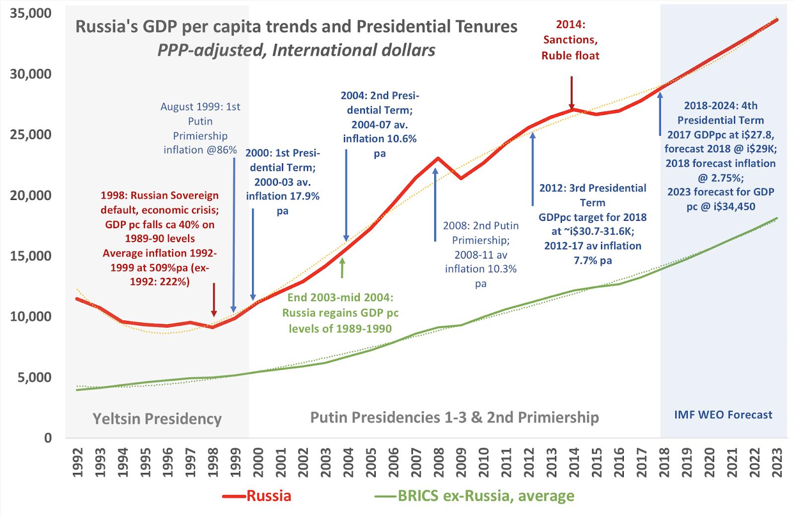 Moscow's Fiscal Resilience In The Headwinds Søker Alpha  Seeking Alpha