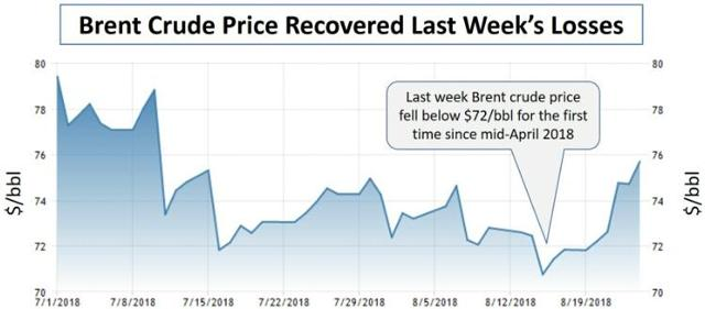 Brent on Aug 24 closing