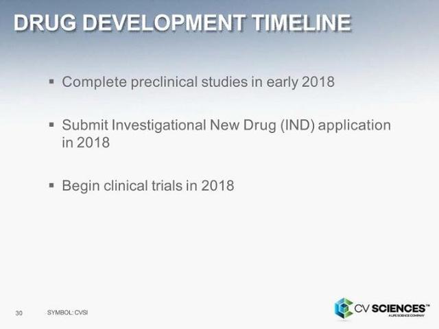 Cv Sciences Investors Should Watch These Risks Cv Sciences Inc