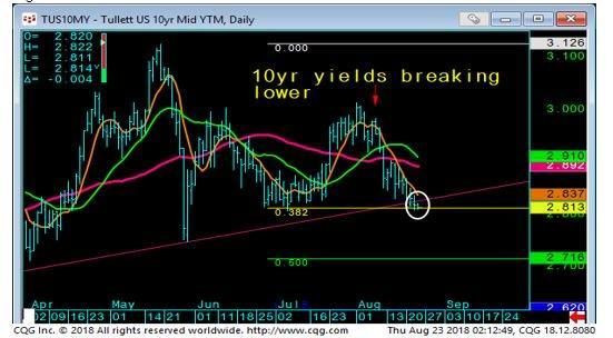 10yr Yields Daily Chart