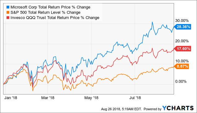 5 Reasons This Fast Growing Blue Chip Is One Of The Best Tech Stocks