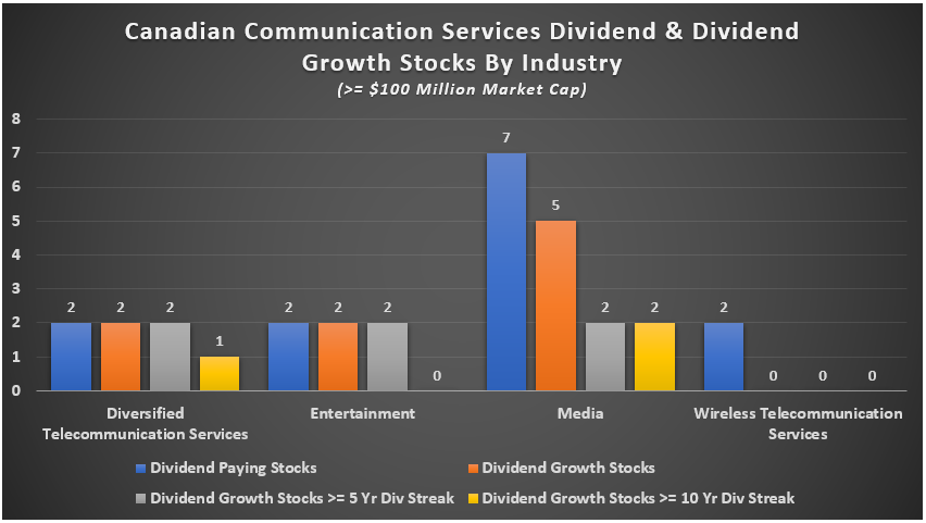 What Canadian Sectors And Industries Have Dividend Paying And Dividend Growth Stocks, And What ...