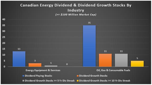 Canadian Natural Gas Stocks