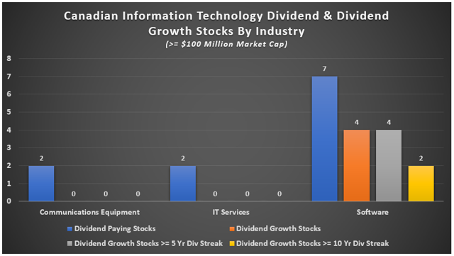stocks growth dividend canadian industries sectors paying technology sector specific industry