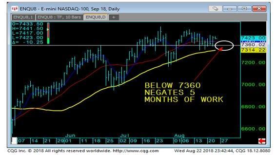 E-Mini NASDAQ-100 Daily Chart