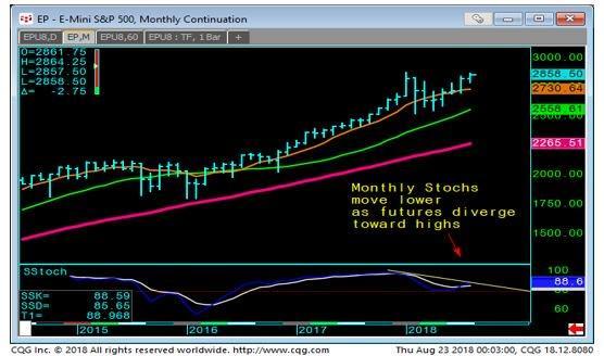 E-mini S & P 500 Monthly Chart