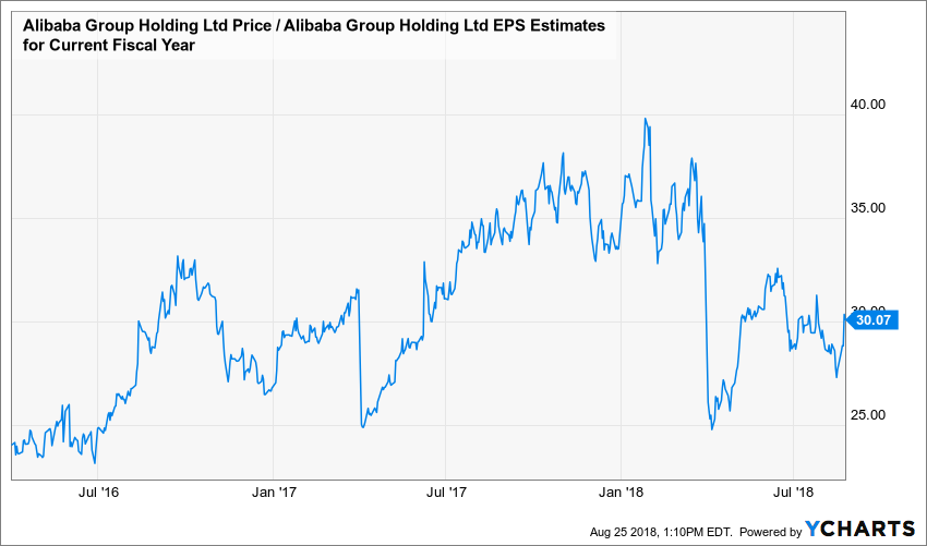 Alibaba Stock Quote | Alibaba S Stock May Plunge By 17 As Growth Slows Alibaba Group