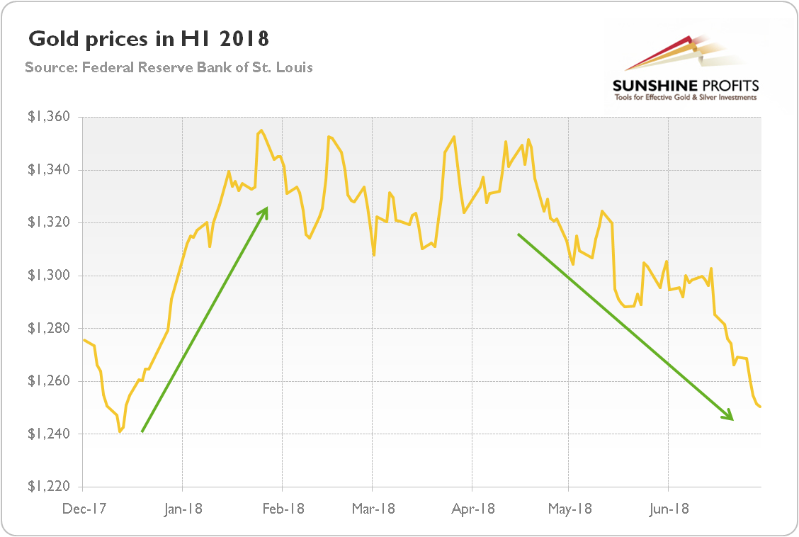 Main Drivers Of Gold Prices In H1 2018
