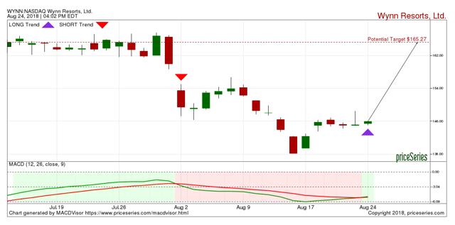 WYNN Resorts stock chart