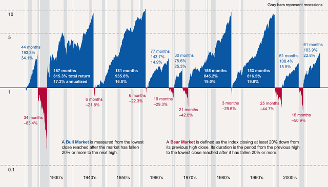 Image result for bull bear market cycles