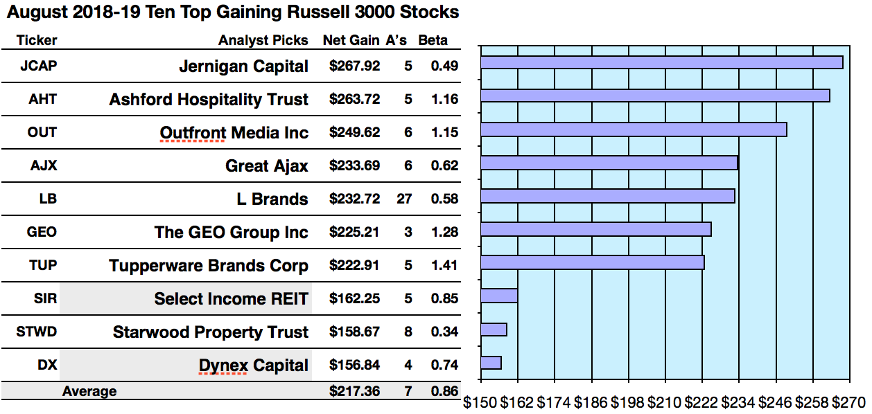 50 Russell Index Stocks Yield 57 To 12 For August Seeking Alpha