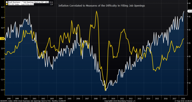 Inflation Correlated to Difficulty in Filling Job Openings