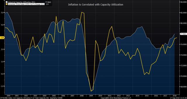 Inflation Correlated to Capacity Utilization
