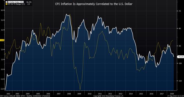 CPI Inflation Correlated to U.S. Dollar