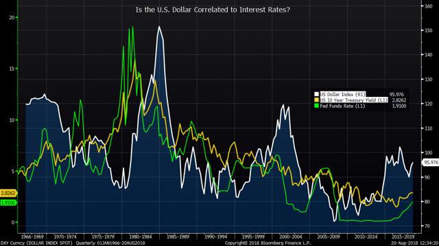 Dollar vs. Interest Rates