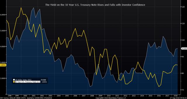 10 Year Treasury Yield vs. Investor Confidence